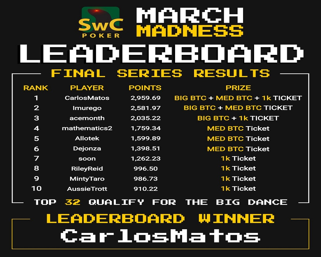 March Madness Bitcoin Poker Series was a success! Post Thumbnail